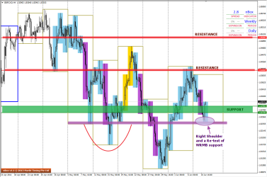 Price seen re-testing the WRMB level on the H4 charts