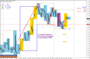 TX plot as seen on H4 charts of GBPCHF