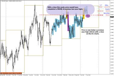NZDUSD shows a possible WRMB of previous 2 years