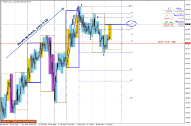 1234 pattern in D1 with price at F6