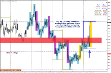 Characteristics of a Big Move can be seen forming on NZDJPY