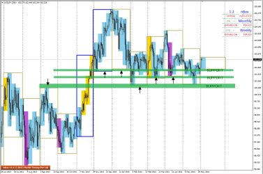 USDJPY is current at Support on the D1 charts
