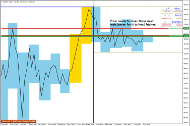 Next Resistances can be seen on USDJPY