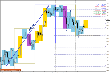 1234 pattern can be seen in H4 on WTI