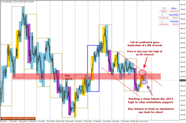XAUUSD is at resistance on D1 charts