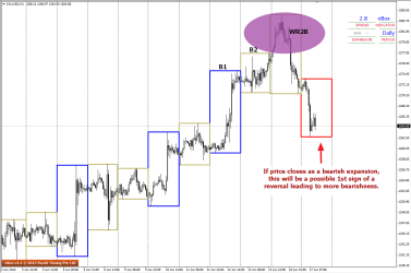 XAUUSD H1 shows Bearish expansion pending day close.
