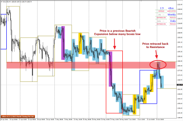 Price shows a retracement to previous H4 boxes low