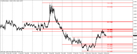 EURAUD chart with 10 years' of 52-week highs and lows