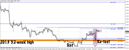 EURCAD 4-hourly chart