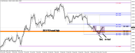 EURCAD daily chart