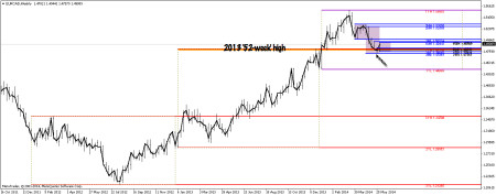 EURCAD weekly chart showing year-year uptrend