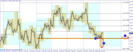 EURUSD daily chart aftermath of ECB