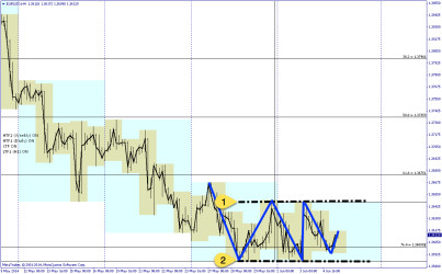 EURUSD 4-hourly chart