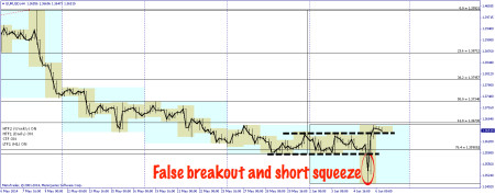 EURUSD short squeeze on 4-hourly chart