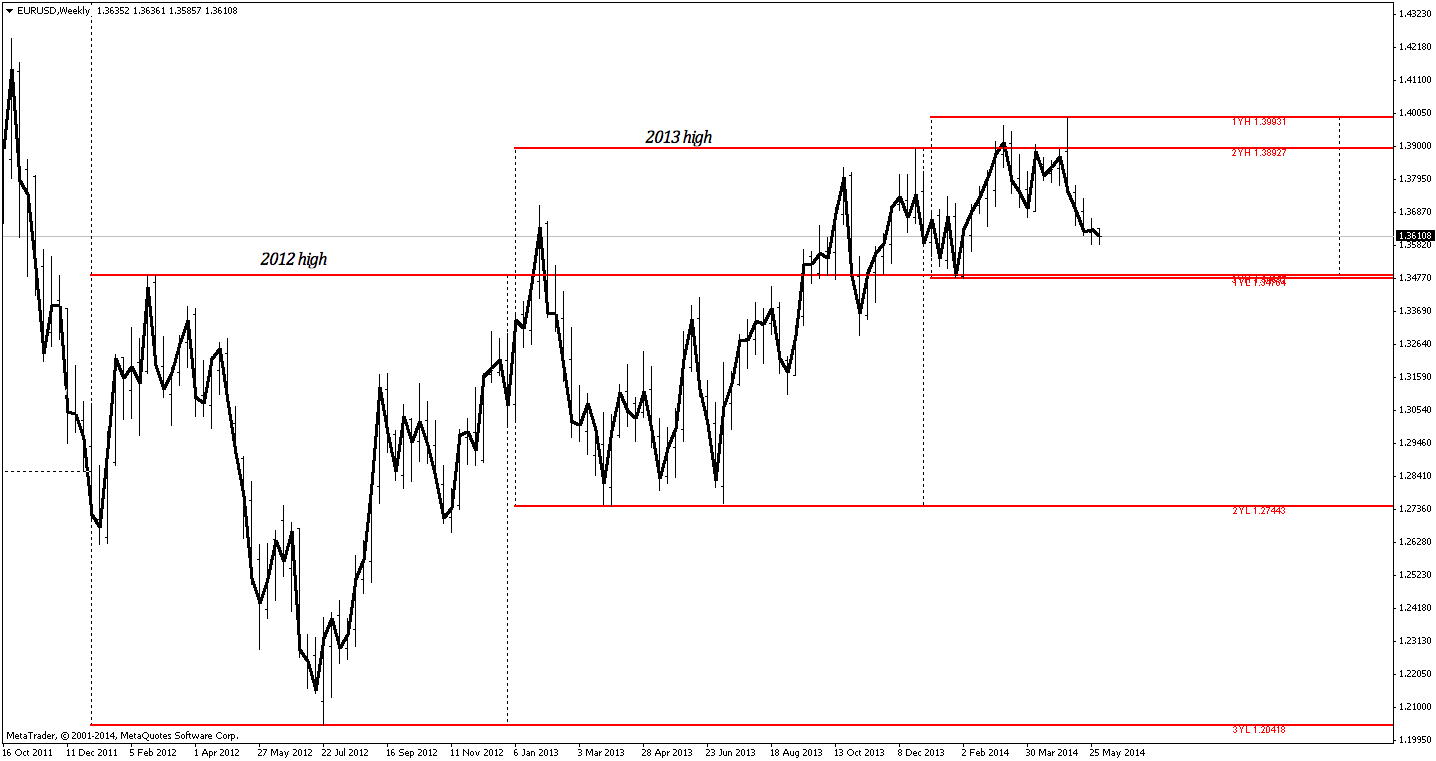 Chart examples of forex price action at 52-week highs, lows