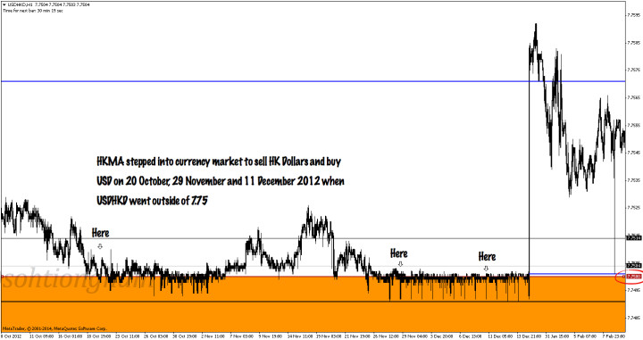 Hourly chart HKMA intervention late-2012