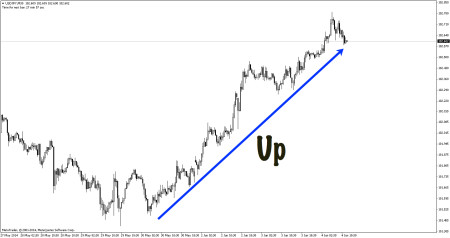 Up trend on M30 time frame