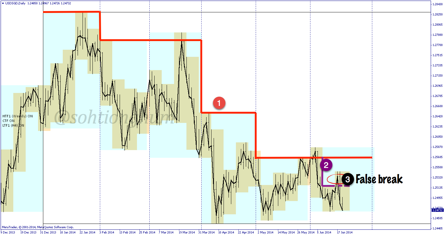 USDSGD chart from 19 June 2014 – day following FOMC