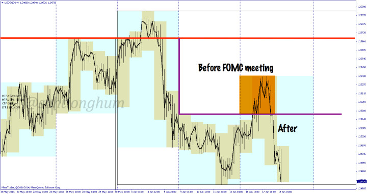 FOMC before and after for USDSGD