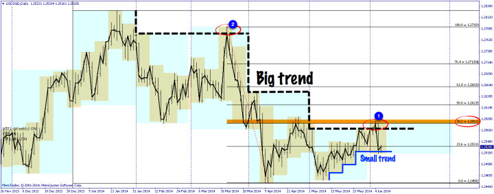 USDSGD chart from 06 June 2014 – day following ECB Bid Rate and Press Conference