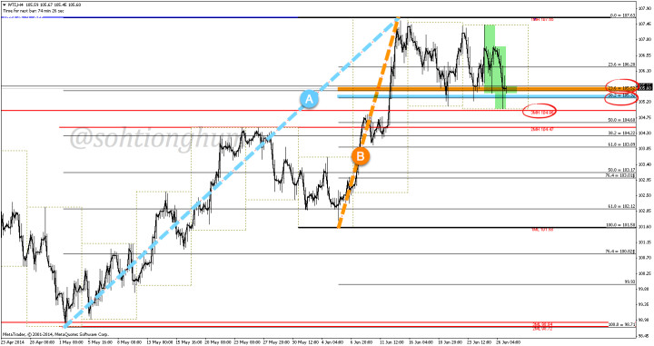 WTI 4-hourly chart