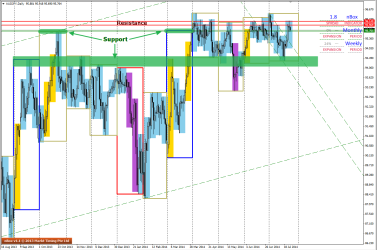 D1 charts of AUDJPY - 25 July 2014