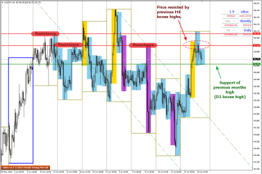 Week to Week view of H4 charts on AUDJPY - 25 July 2014