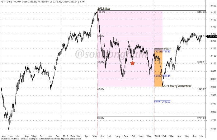 Straits Times Index chart mid-2012 - present