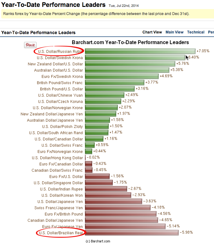 YTD forex performance leaders