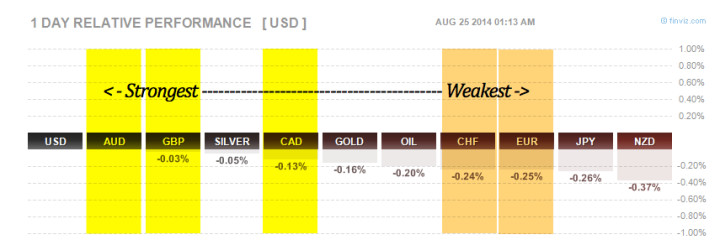 Forex performance finviz