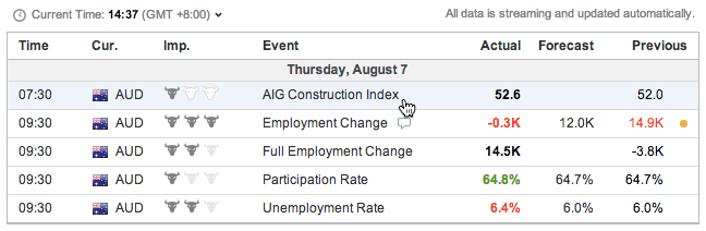 AUD employment change data