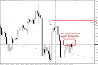 Immediate Resistance seen on H4 of AUDCAD