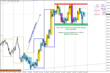 Possible WRMB or BM on H4 of AUDNZD