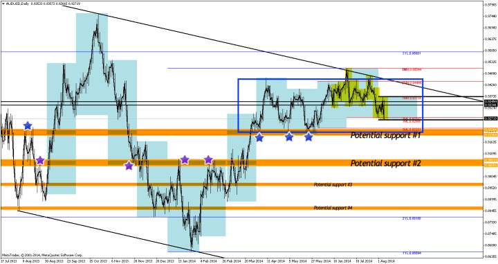 AUDUSD weekly chart #2