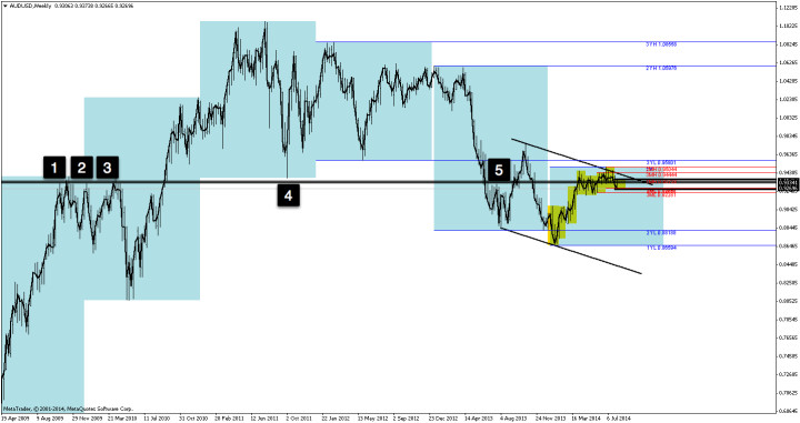 AUDUSD weekly chart