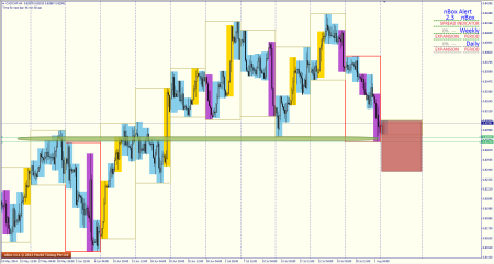 Cadchf H4 bearish exp