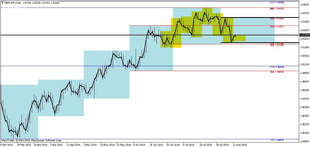 GBPCHF daily chart