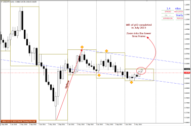 USDCHF - Monthly 1234 pattern completed via WR