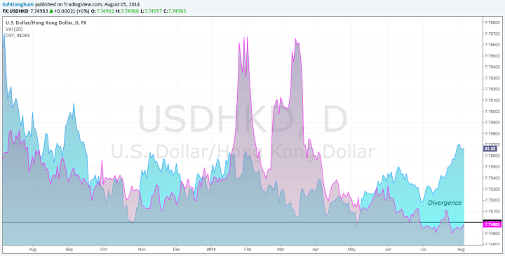 USDHKD and DXY daily chart overlaid