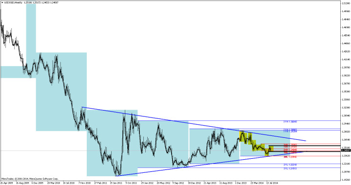 USDSGD in 4-year consolidation