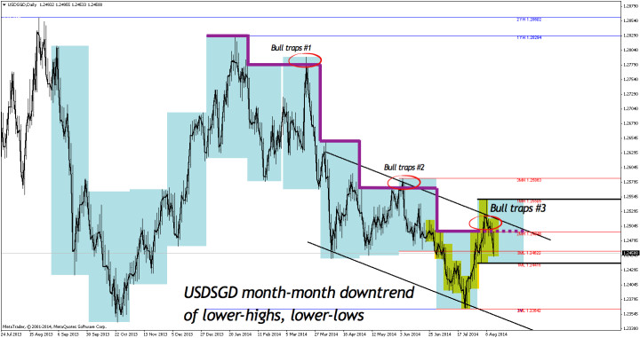 USDSGD month-month price action