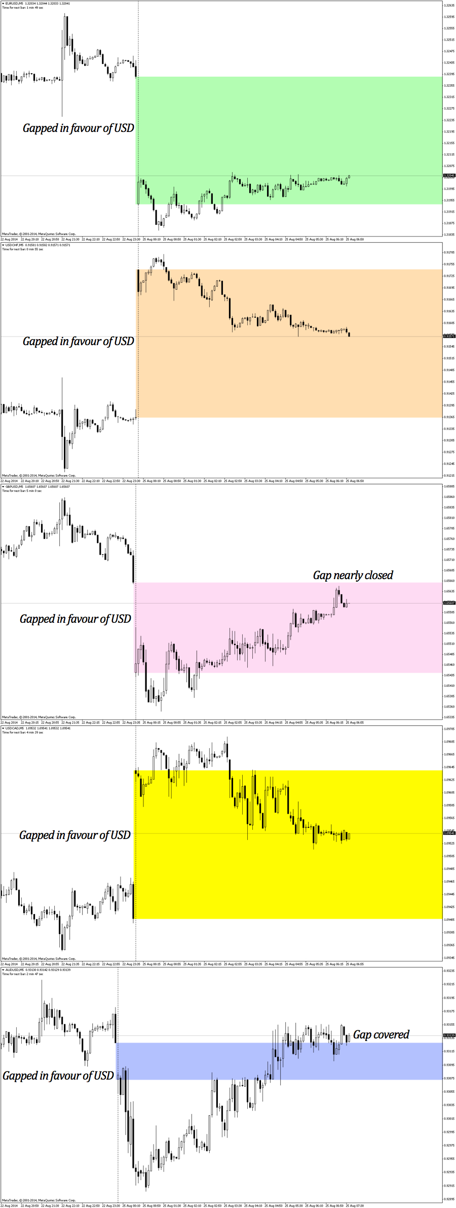 Charts of 5 dollar pairs that gapped