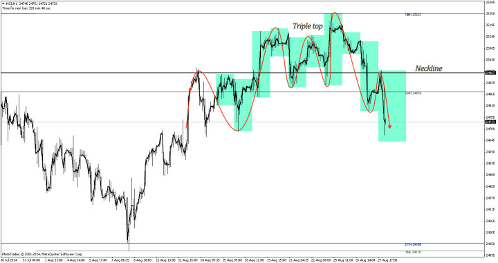 Triple top provided pullback level to short