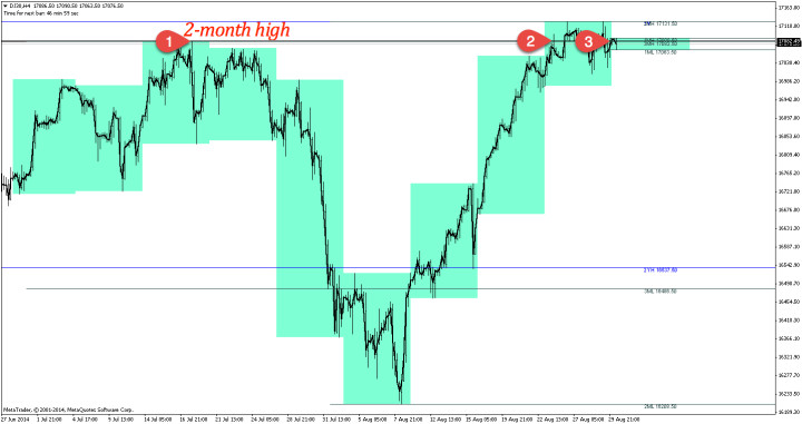 DJ30 resisted at 2-month high