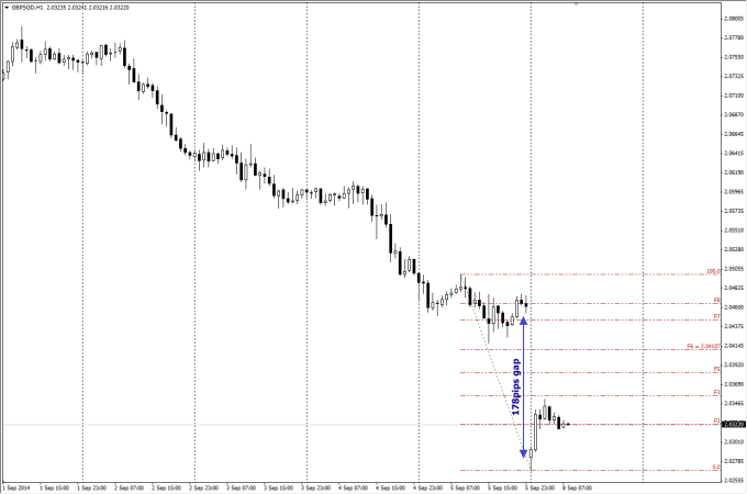 GBPSGD hourly chart