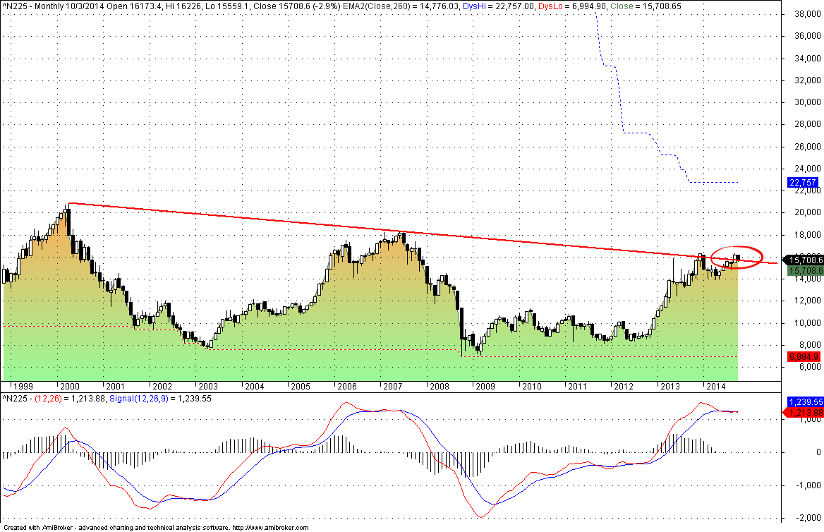 N225 monthly chart confirms trend line as resistance