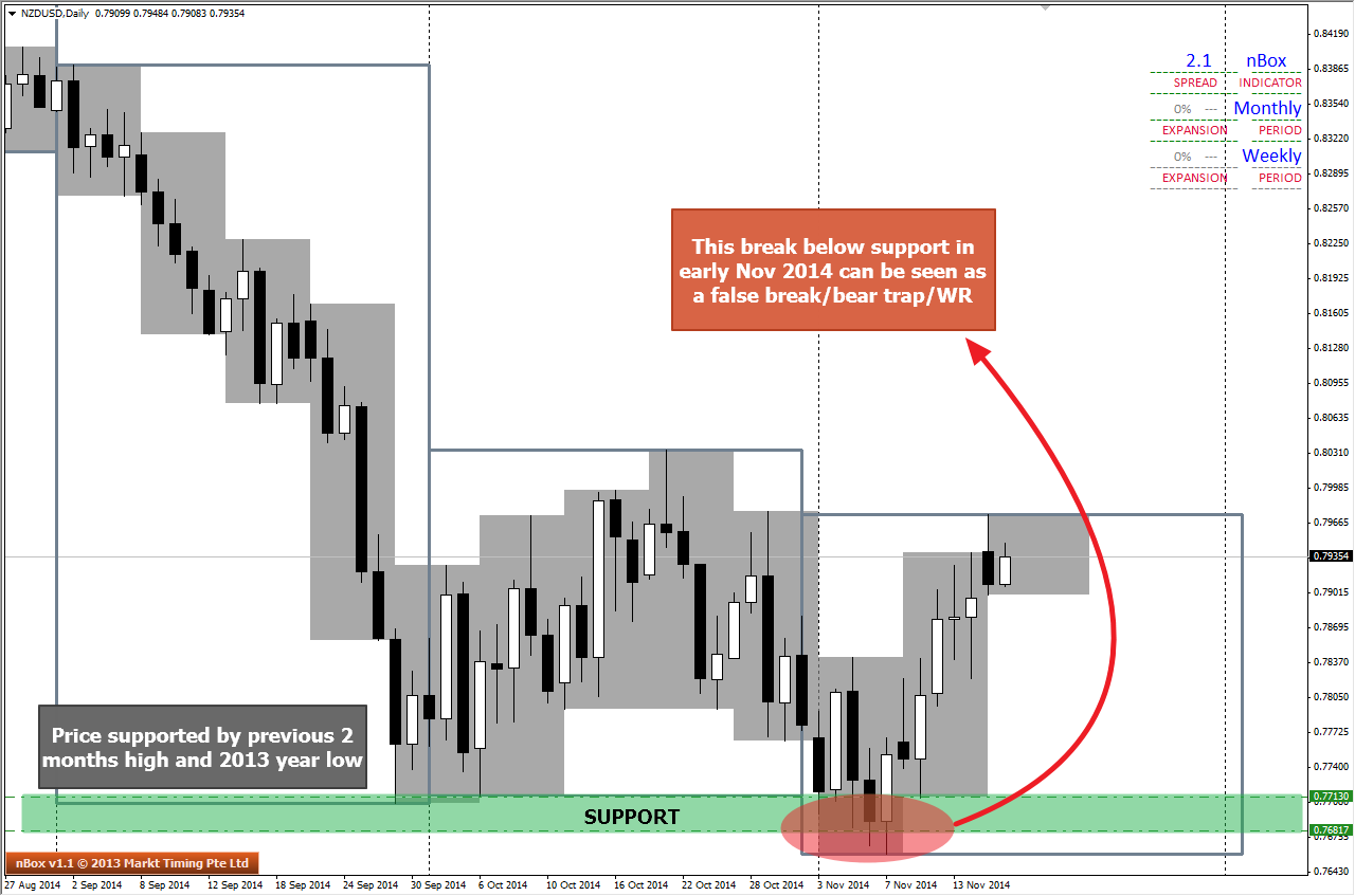 Daily Chart of NZDUSD shows price is supported by Previous Months