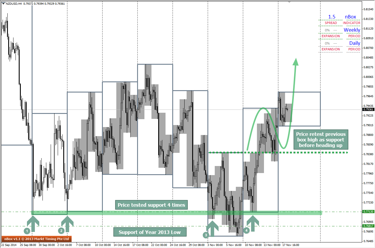 H4 Chart of NZDUSD shows price testing Support multiple times