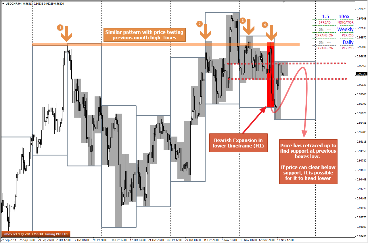 USDCHF H4 charts shows similiarities with NZDUSD