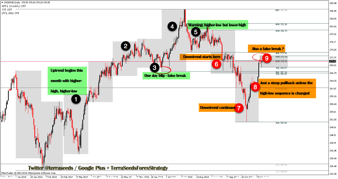 Look at trend and market psychology from price action
